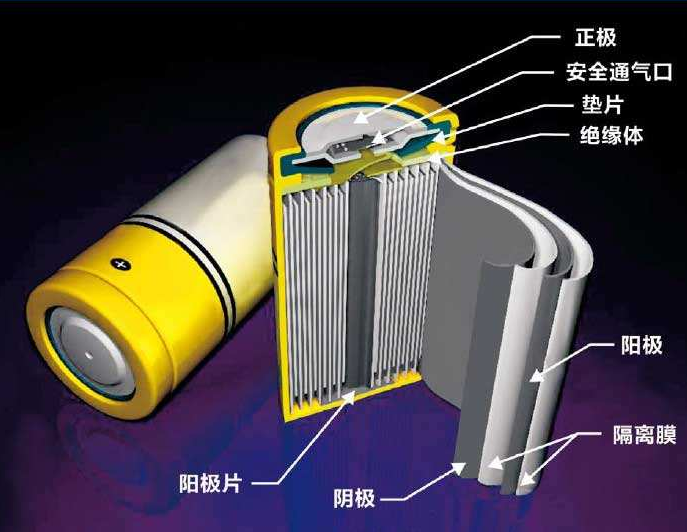 Lithium iron phosphate / ternary / solid lithium: Who is the power battery in the future?